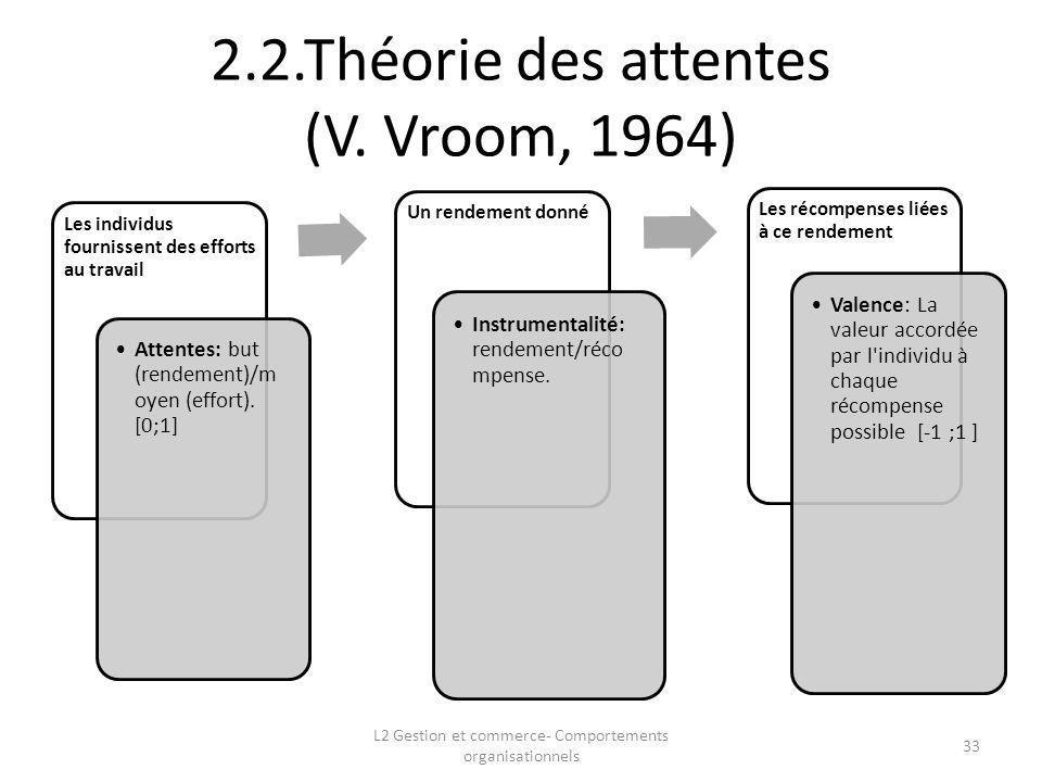 2.2.Théorie des attentes (V. Vroom, 1964)