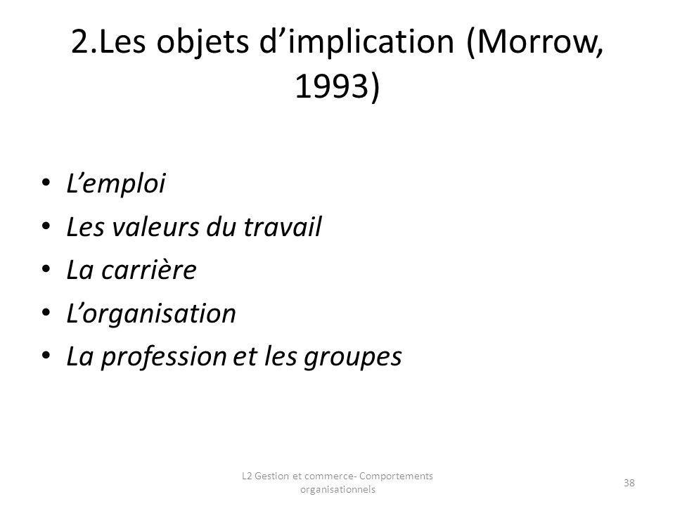 2.Les objets d'implication (Morrow, 1993)