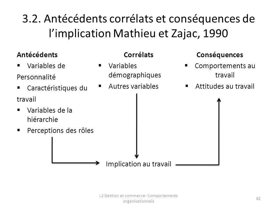 3.2. Antécédents corrélats et conséquences de l'implication Mathieu et Zajac, 1990