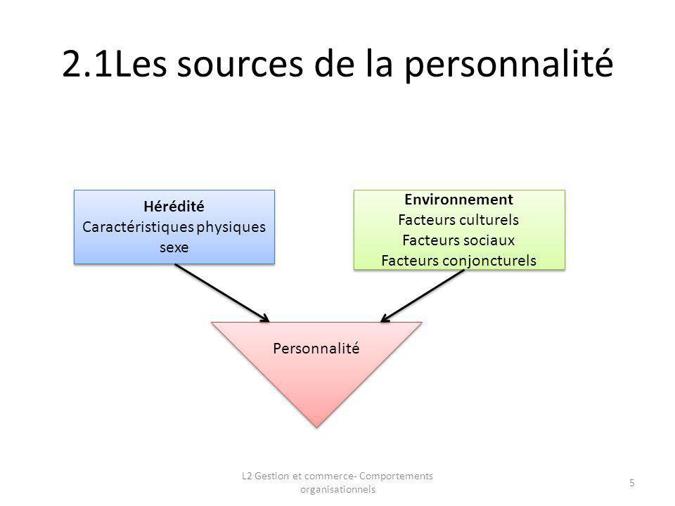 2.1Les sources de la personnalité