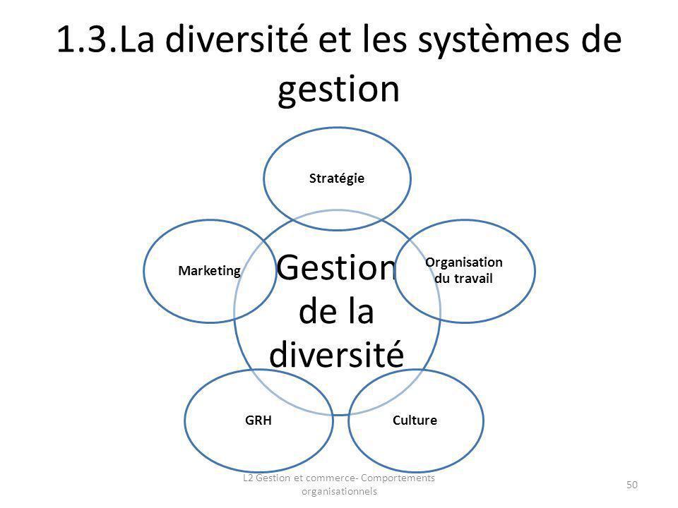 1.3.La diversité et les systèmes de gestion