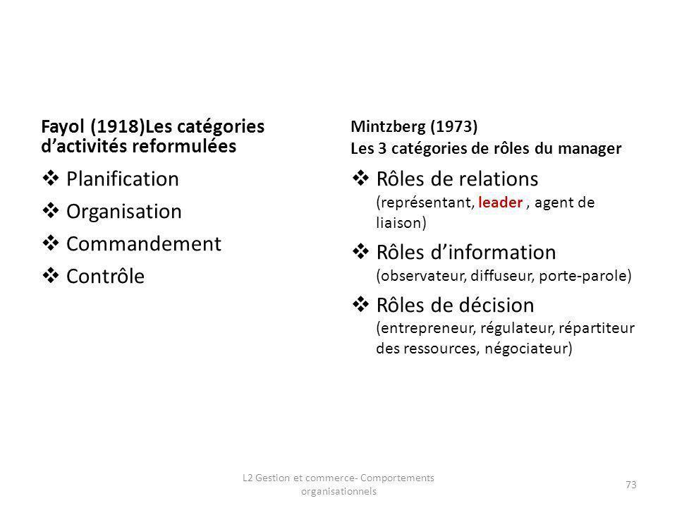 L2 Gestion et commerce- Comportements organisationnels