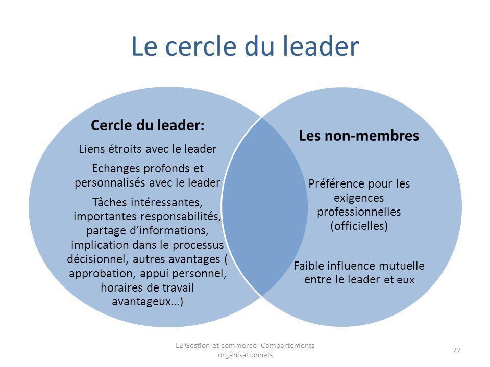 Le cercle du leader Cercle du leader: Les non-membres