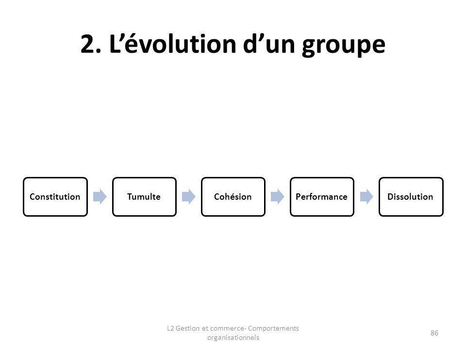 2. L'évolution d'un groupe