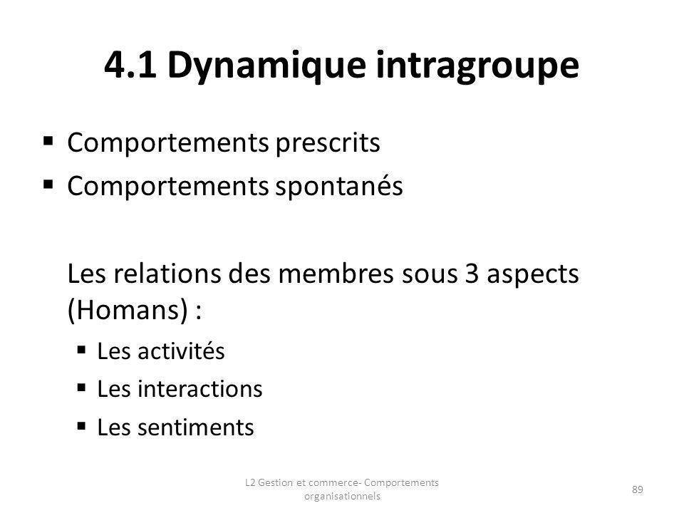 4.1 Dynamique intragroupe