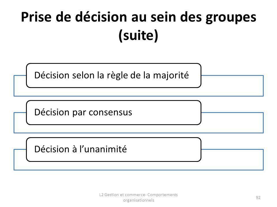 Prise de décision au sein des groupes (suite)