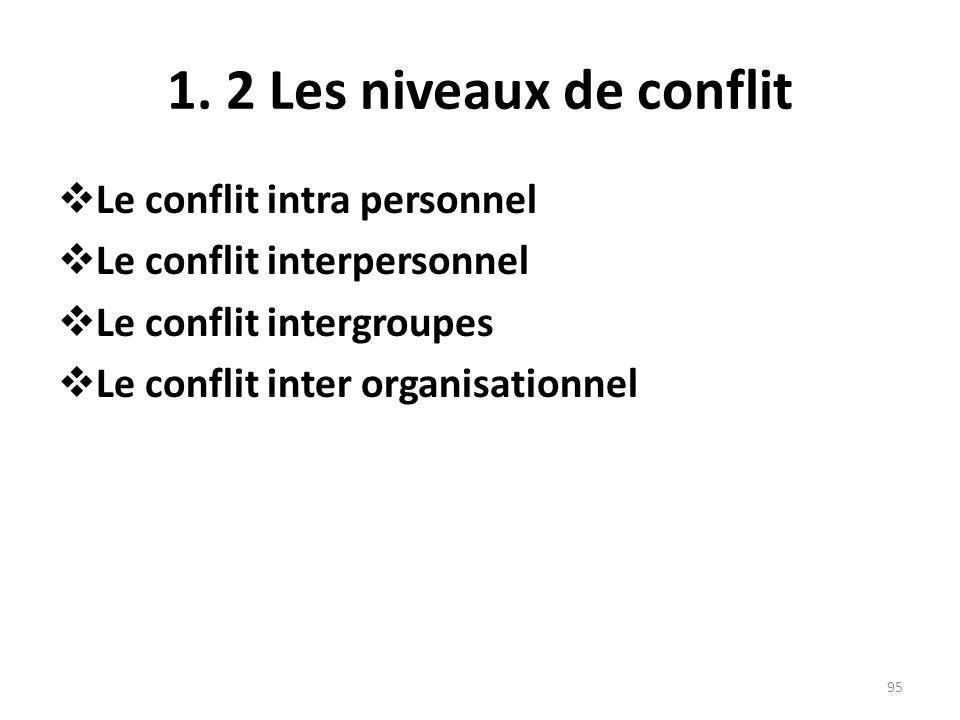1. 2 Les niveaux de conflit Le conflit intra personnel