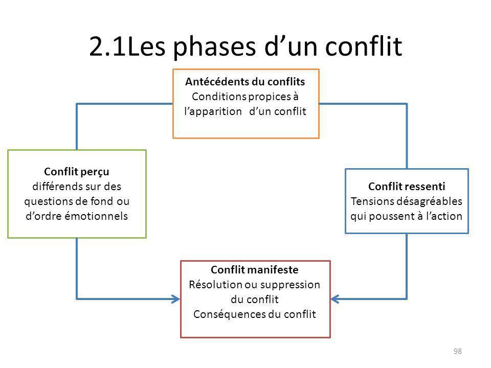 2.1Les phases d'un conflit