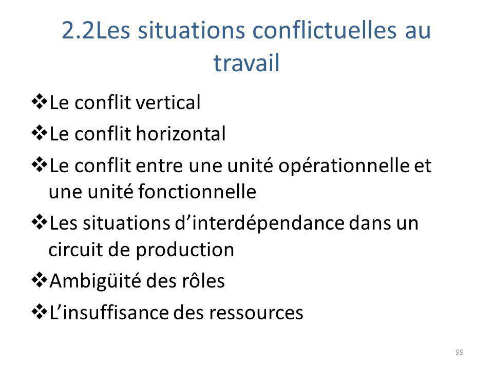 2.2Les situations conflictuelles au travail