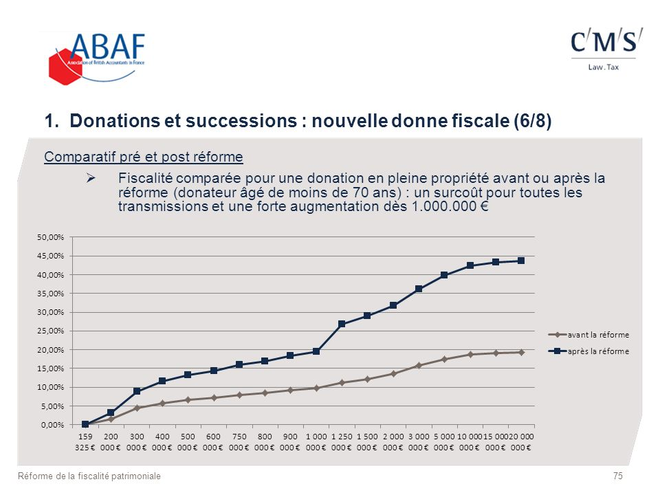 1. Donations et successions : nouvelle donne fiscale (6/8)