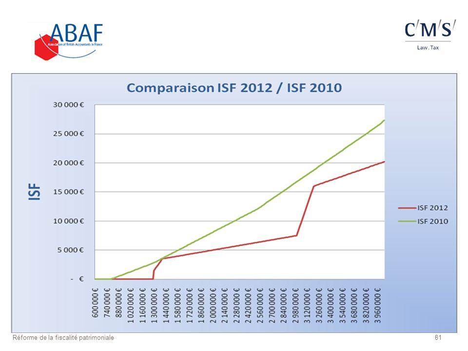 Réforme de la fiscalité patrimoniale