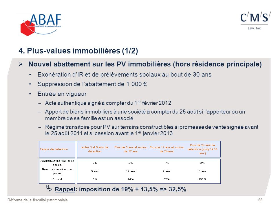 4. Plus-values immobilières (1/2)