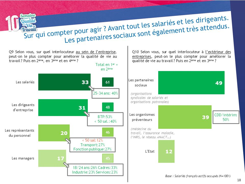 18/24 ans:26% Cadres:33% Industrie:23% Services:23%