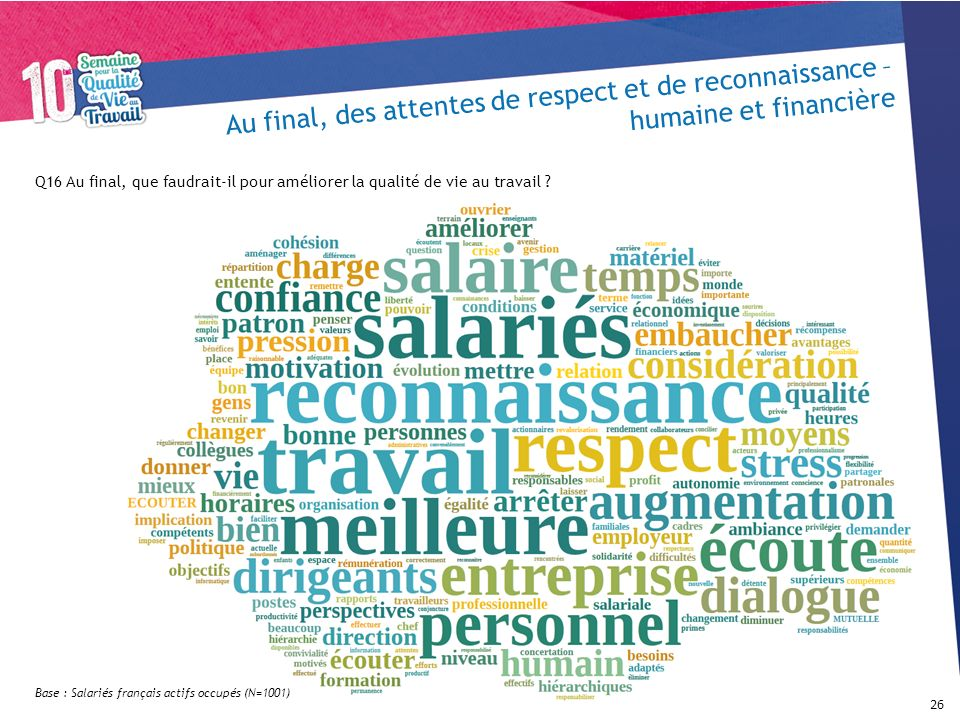 Au final, des attentes de respect et de reconnaissance – humaine et financière