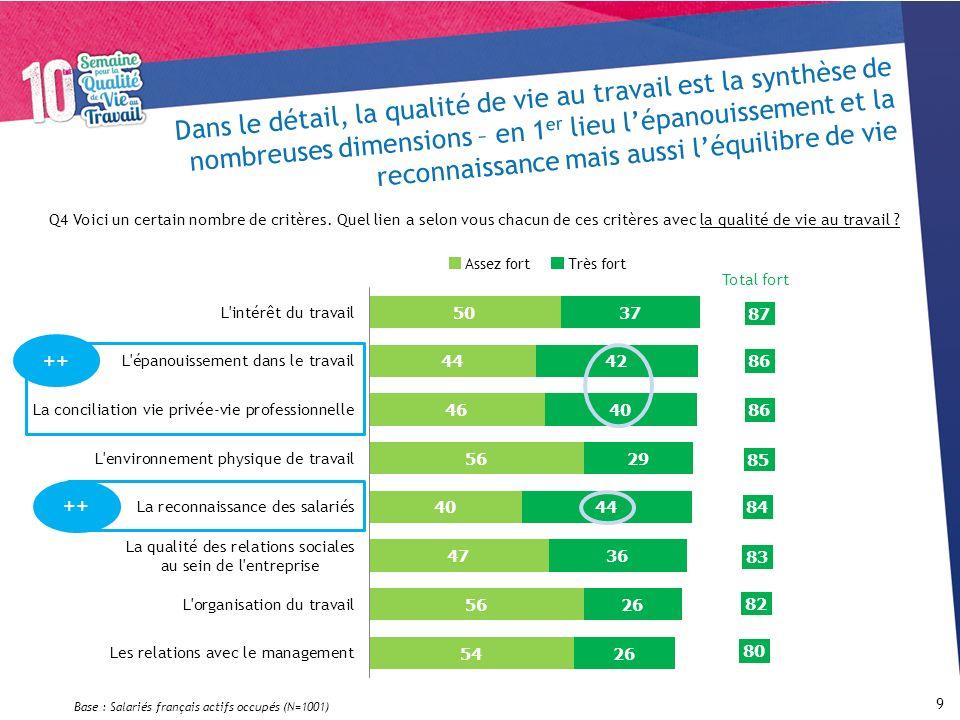 Base : Salariés français actifs occupés (N=1001)