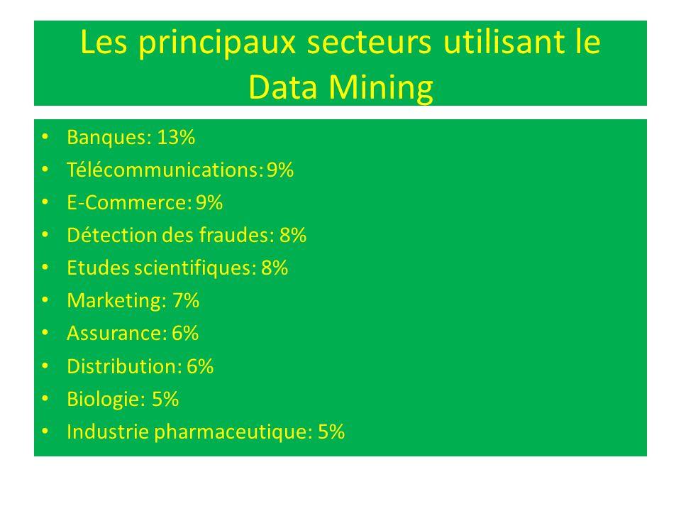 Les principaux secteurs utilisant le Data Mining