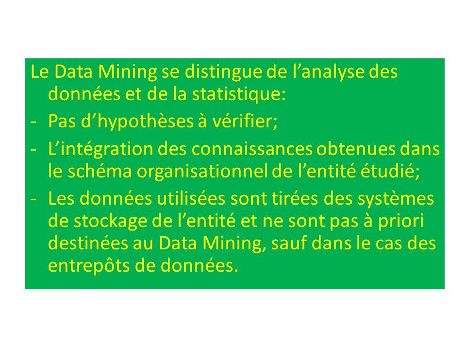Le Data Mining se distingue de l'analyse des données et de la statistique: