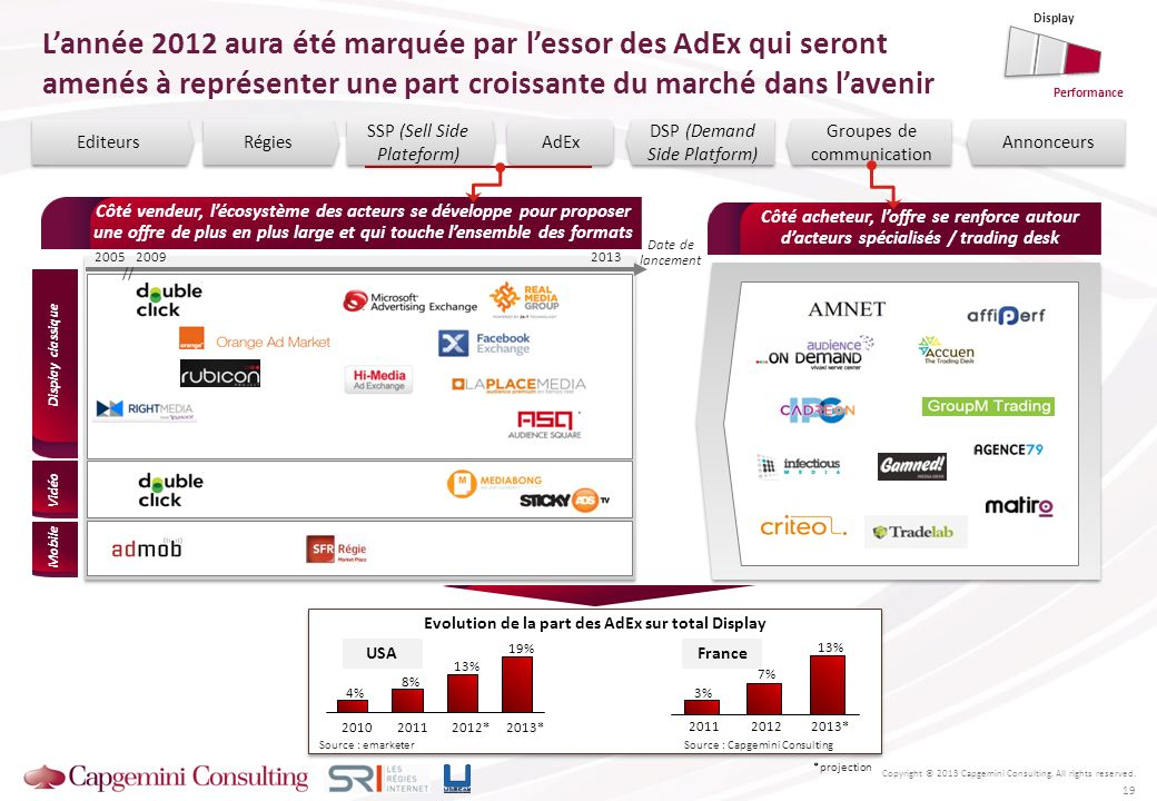 Evolution de la part des AdEx sur total Display