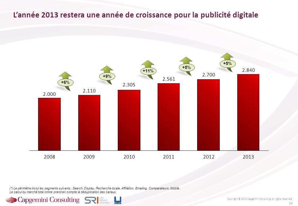L'année 2013 restera une année de croissance pour la publicité digitale