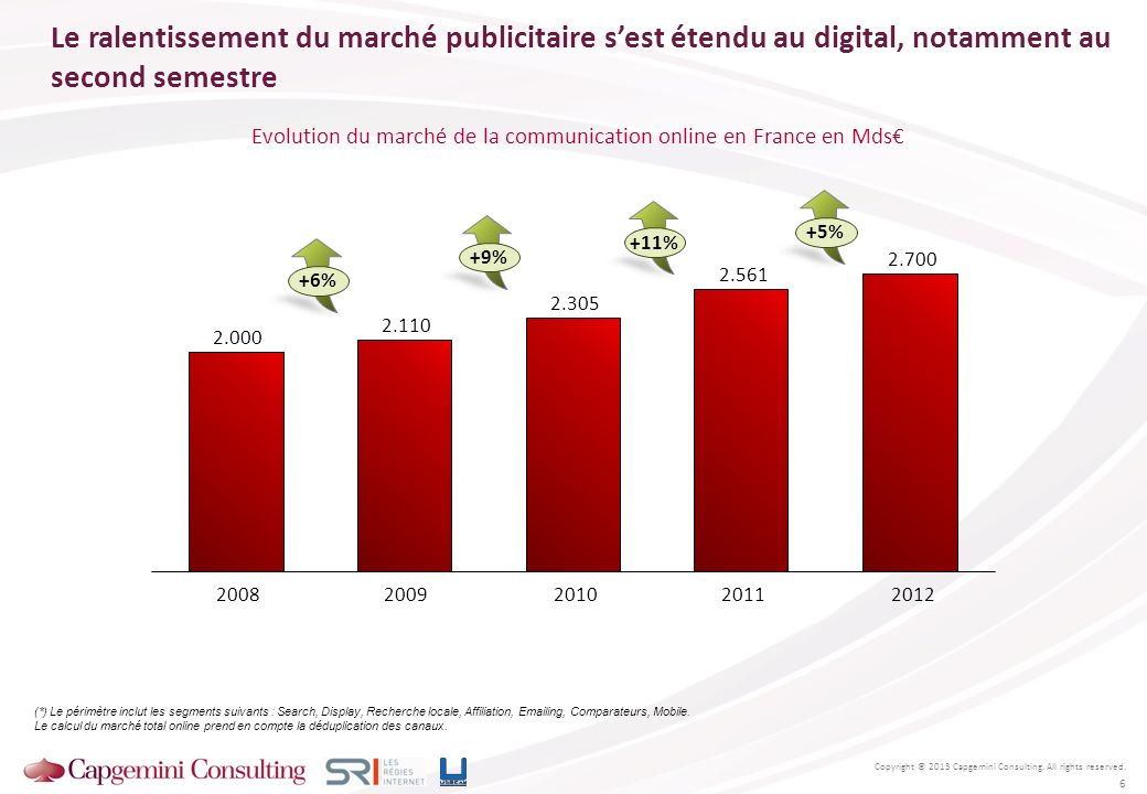 Evolution du marché de la communication online en France en Mds€