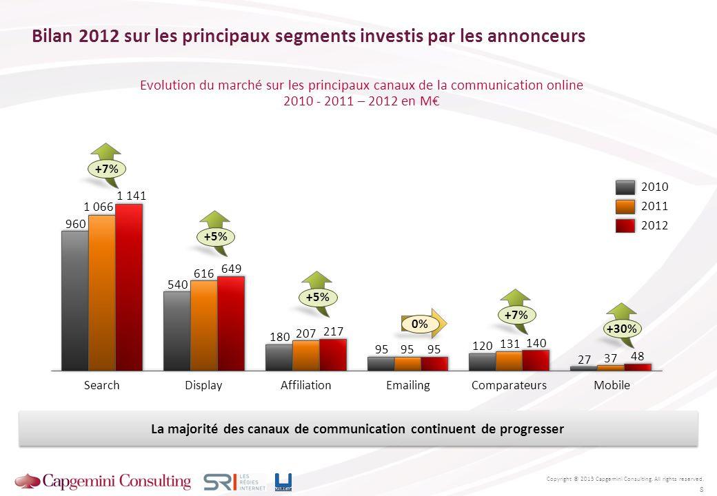 Bilan 2012 sur les principaux segments investis par les annonceurs