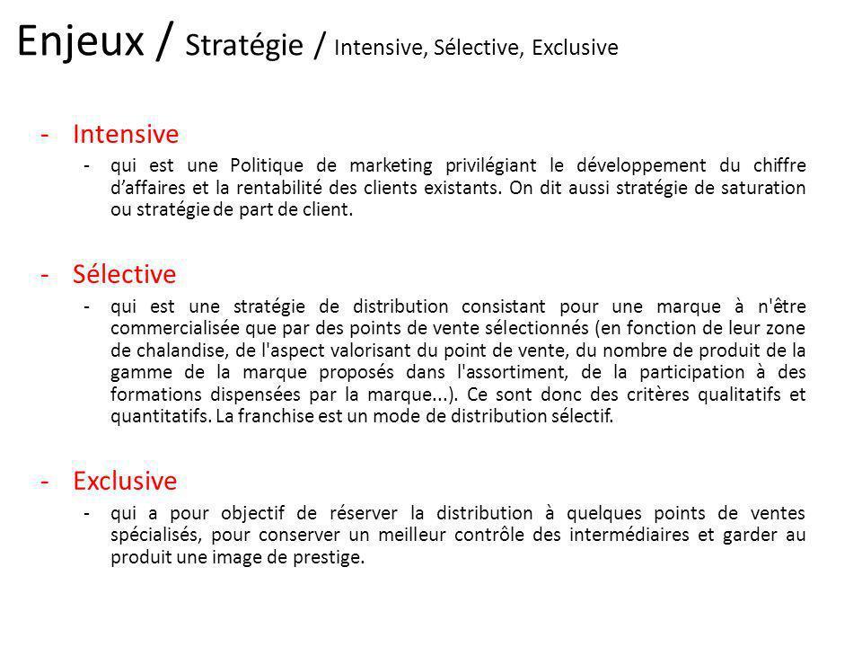 Enjeux / Stratégie / Intensive, Sélective, Exclusive