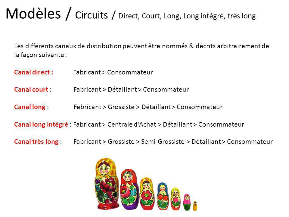 Modèles / Circuits / Direct, Court, Long, Long intégré, très long