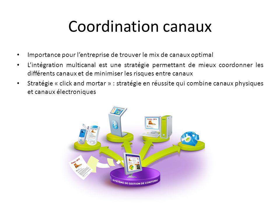 Coordination canaux Importance pour l'entreprise de trouver le mix de canaux optimal.