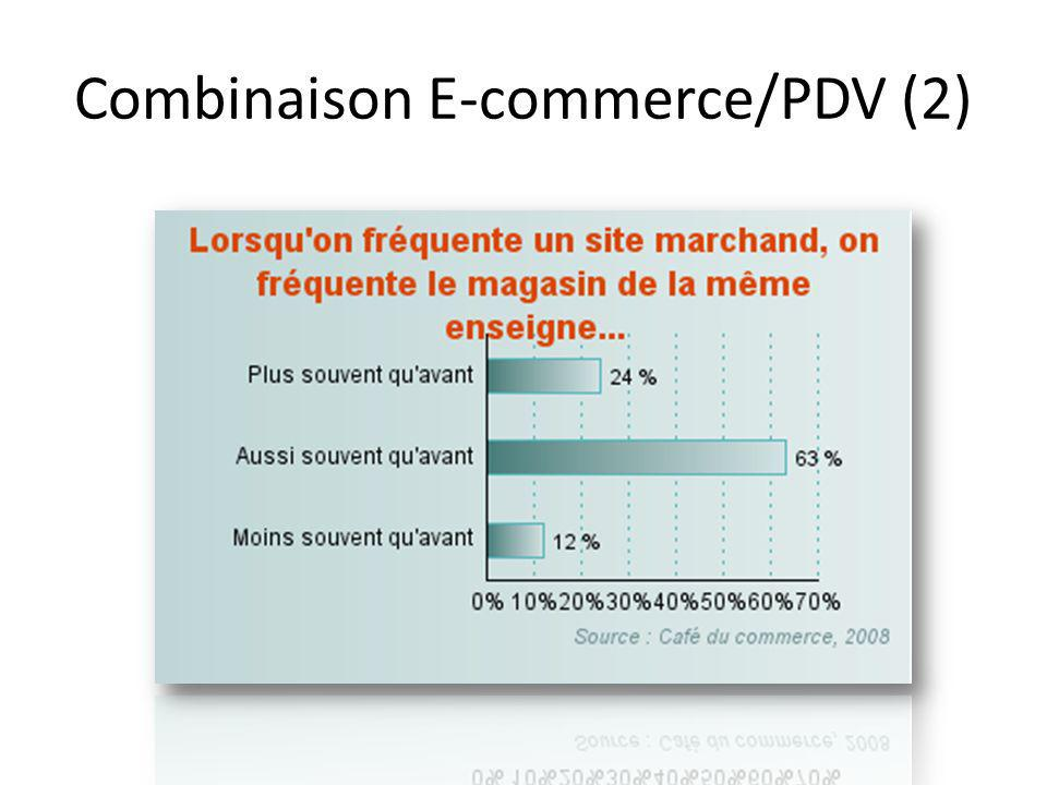 Combinaison E-commerce/PDV (2)