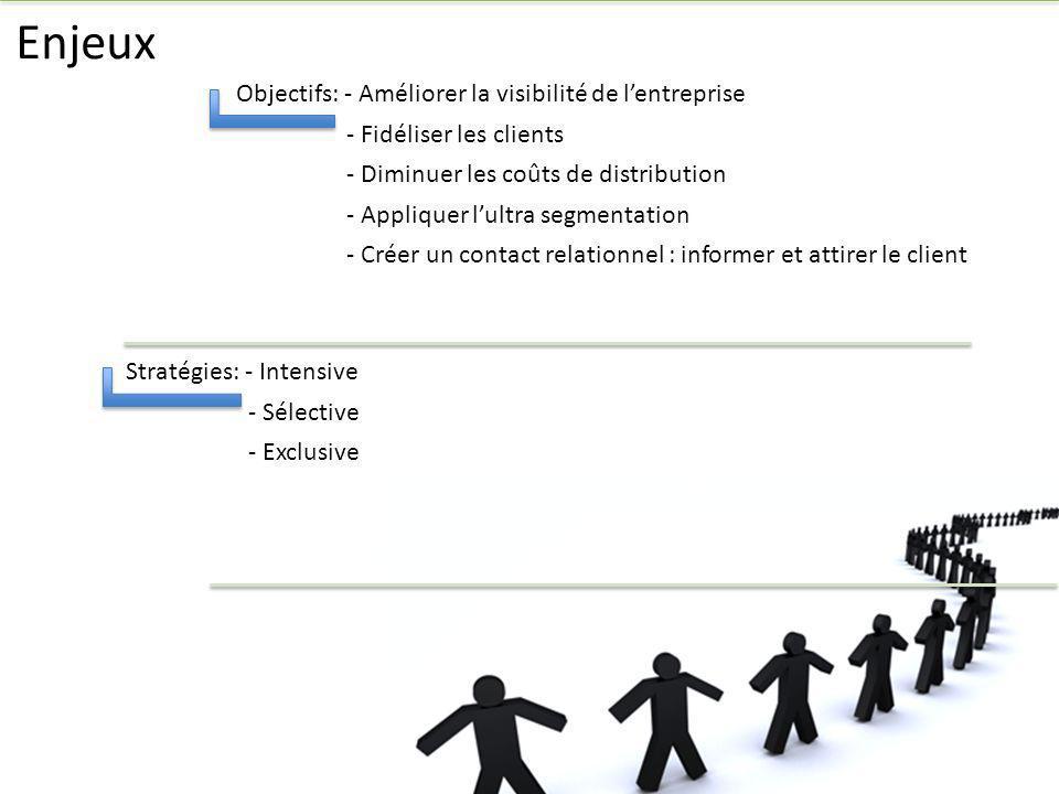 Enjeux Objectifs: - Améliorer la visibilité de l'entreprise