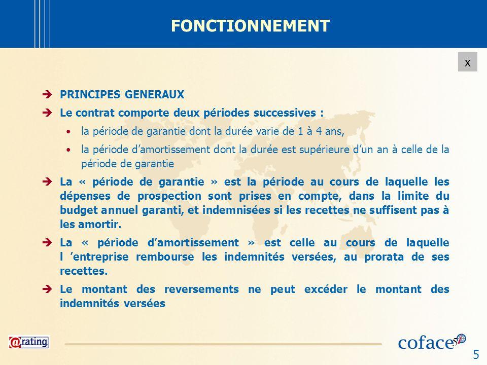 FONCTIONNEMENT PRINCIPES GENERAUX