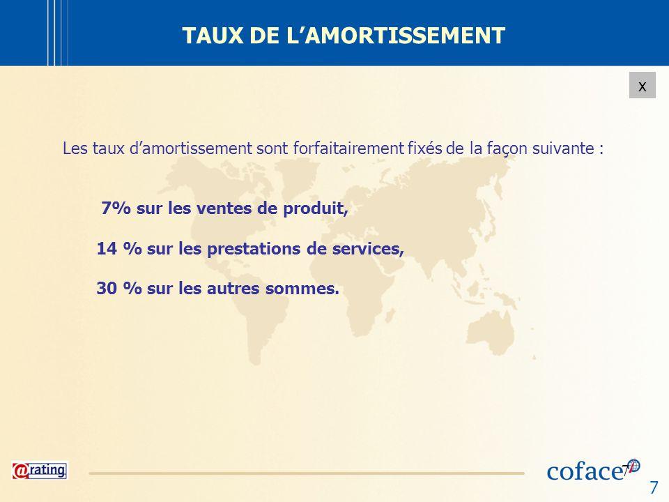 TAUX DE L'AMORTISSEMENT