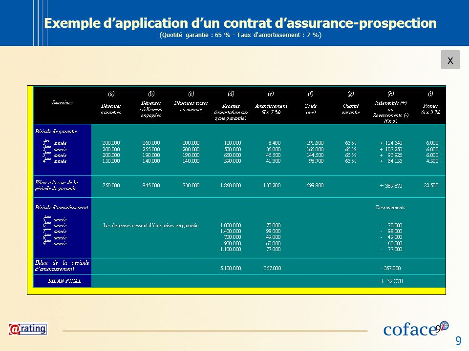 Exemple d'application d'un contrat d'assurance-prospection (Quotité garantie : 65 % - Taux d'amortissement : 7 %)