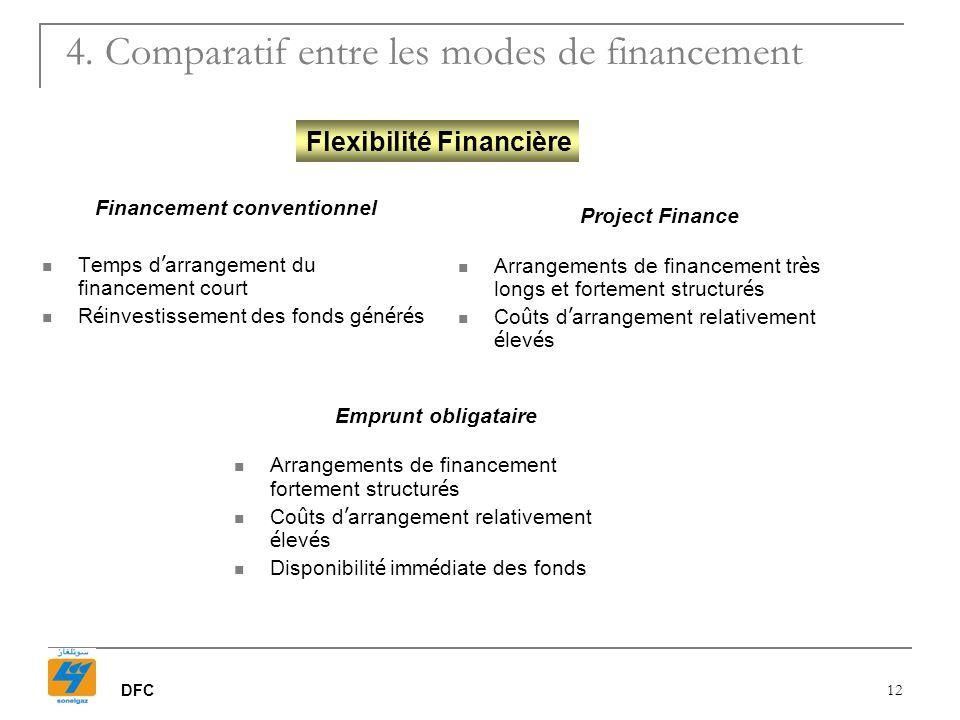 4. Comparatif entre les modes de financement
