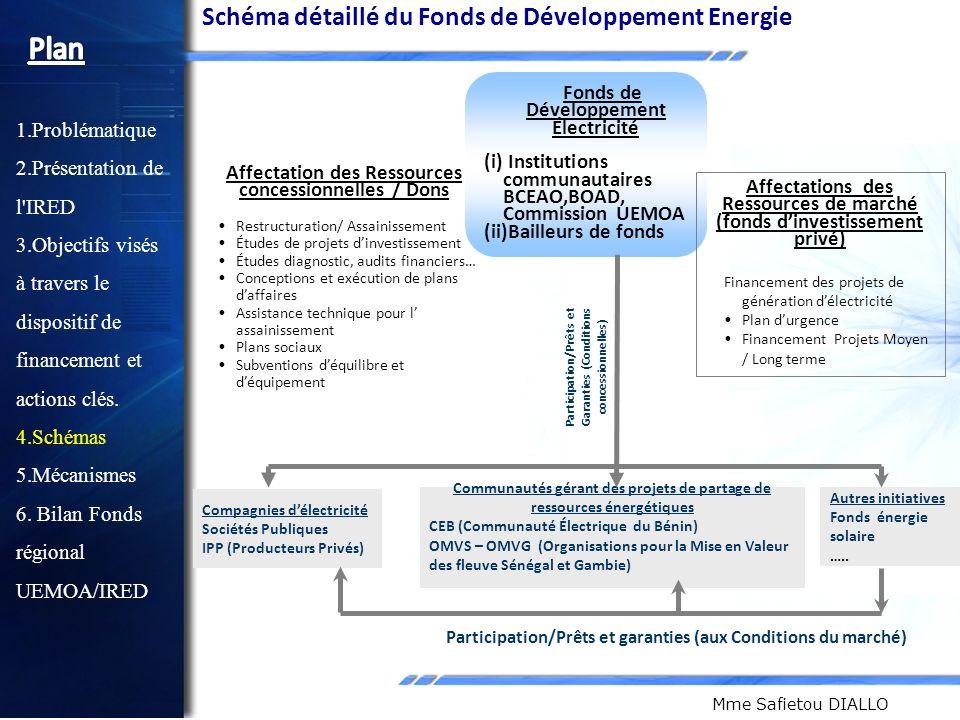Plan Schéma détaillé du Fonds de Développement Energie Problématique