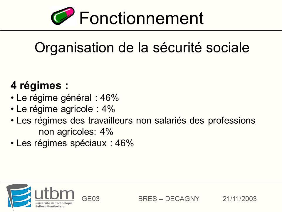 Organisation de la sécurité sociale