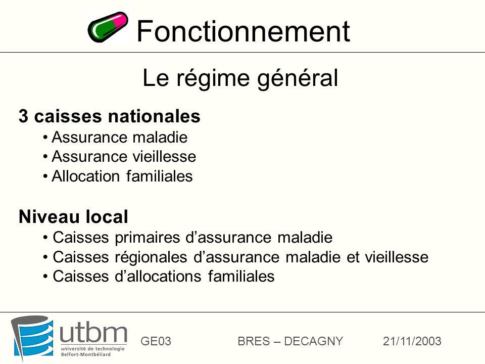 Fonctionnement Le régime général 3 caisses nationales Niveau local