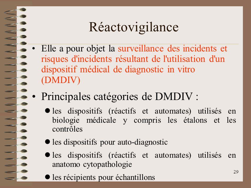 Réactovigilance Principales catégories de DMDIV :