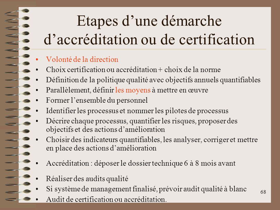 Etapes d'une démarche d'accréditation ou de certification