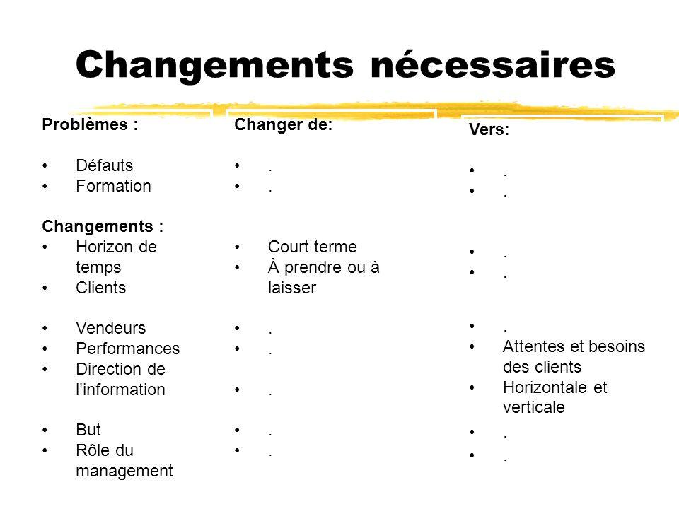 Changements nécessaires