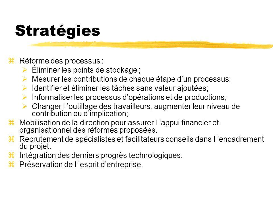 Stratégies Réforme des processus : Éliminer les points de stockage ;
