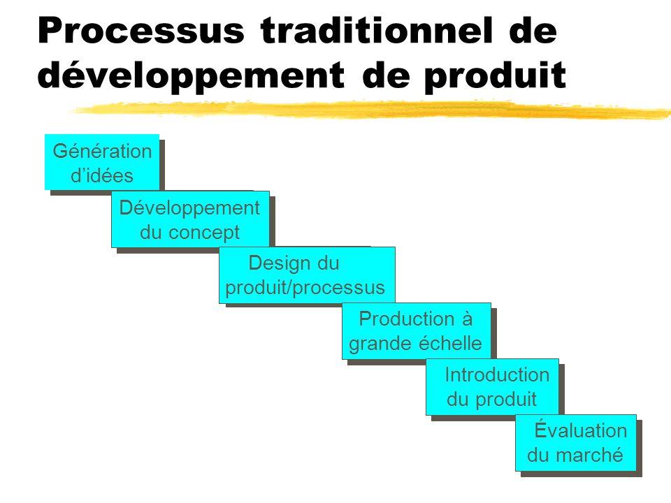 Processus traditionnel de développement de produit