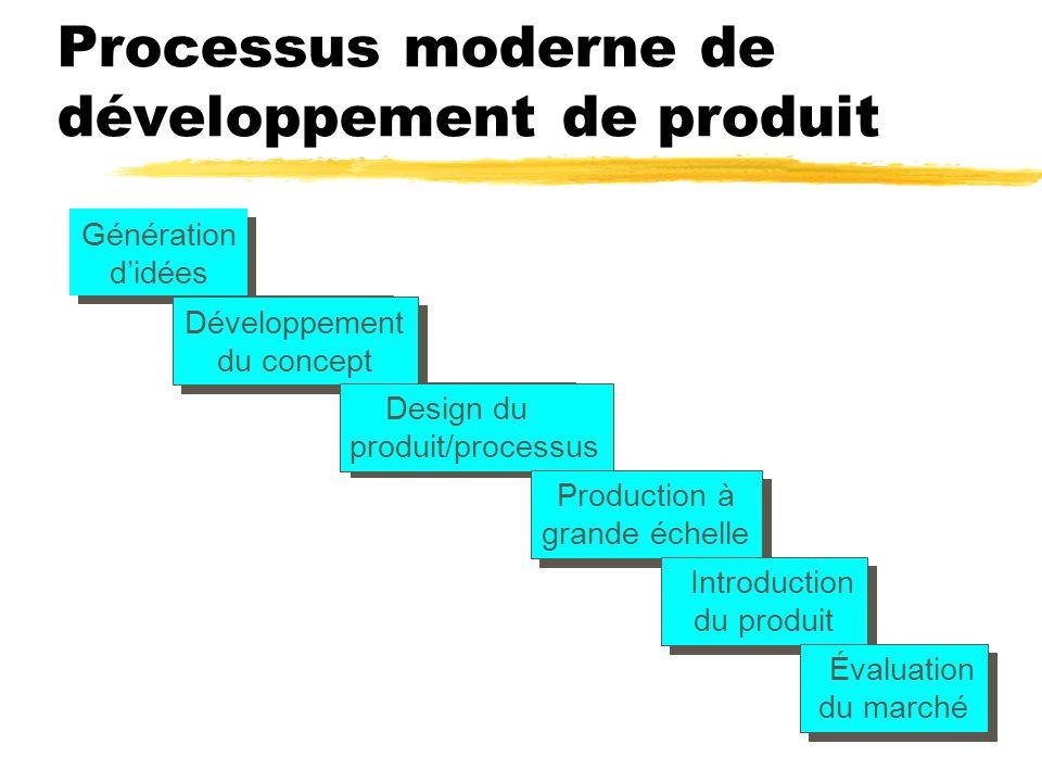 Processus moderne de développement de produit