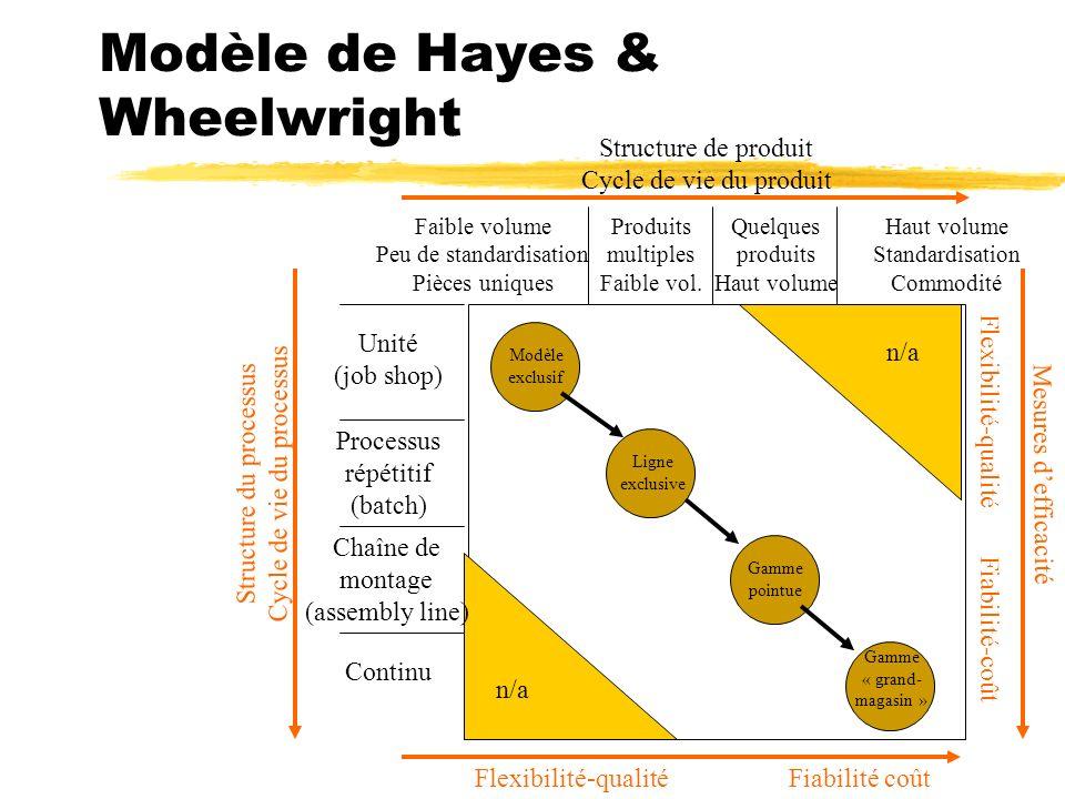 Modèle de Hayes & Wheelwright
