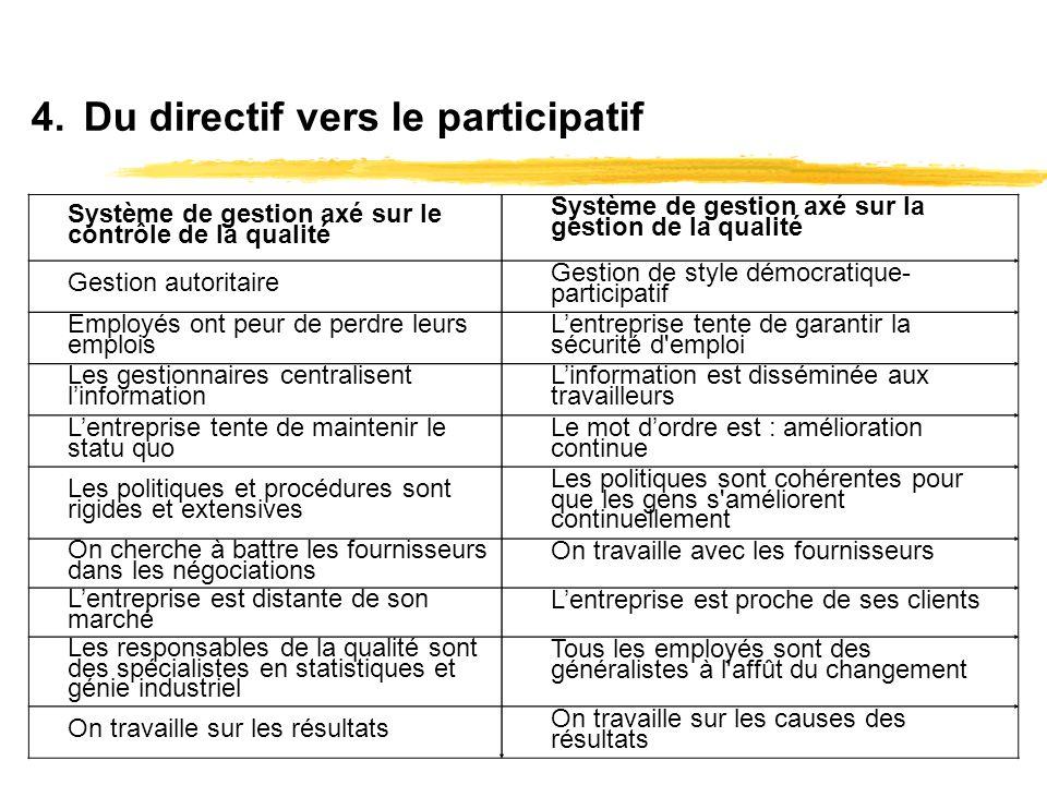 Du directif vers le participatif