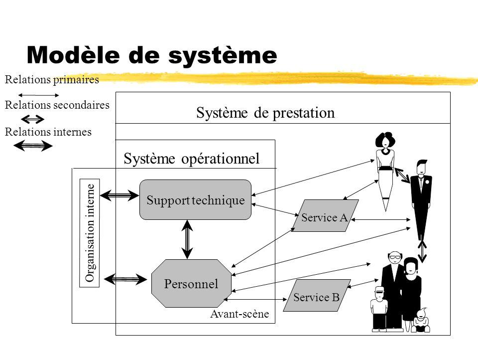 Modèle de système Système de prestation Système opérationnel