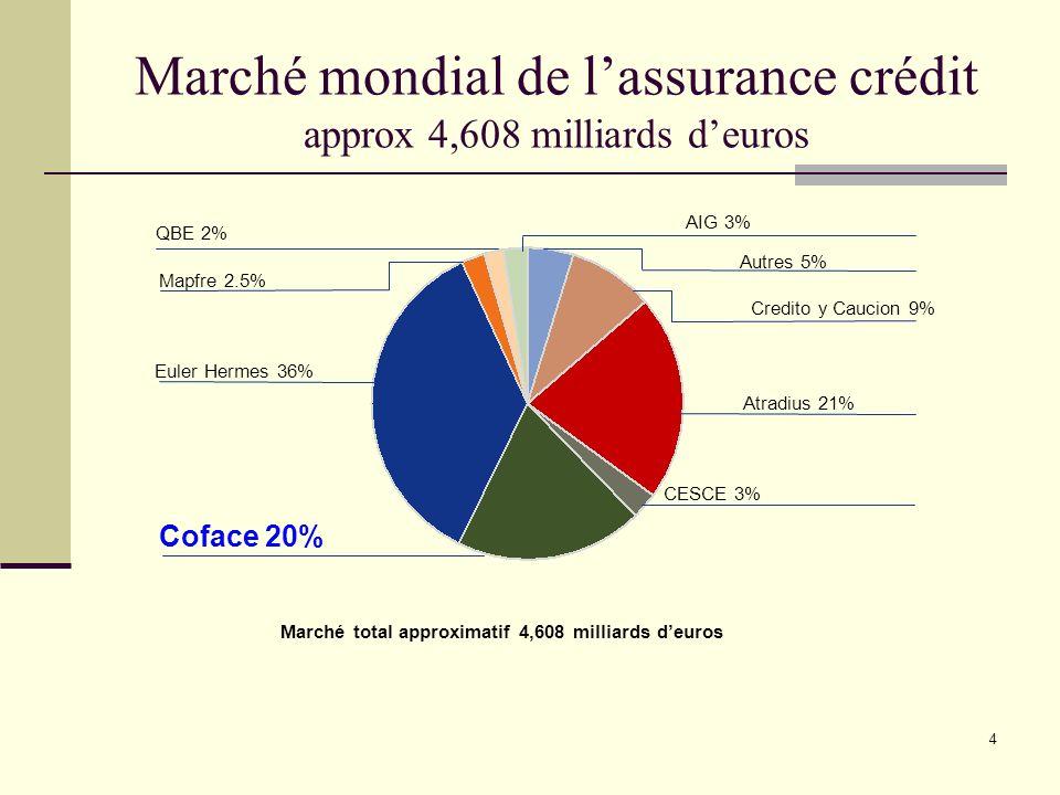 Marché mondial de l'assurance crédit approx 4,608 milliards d'euros