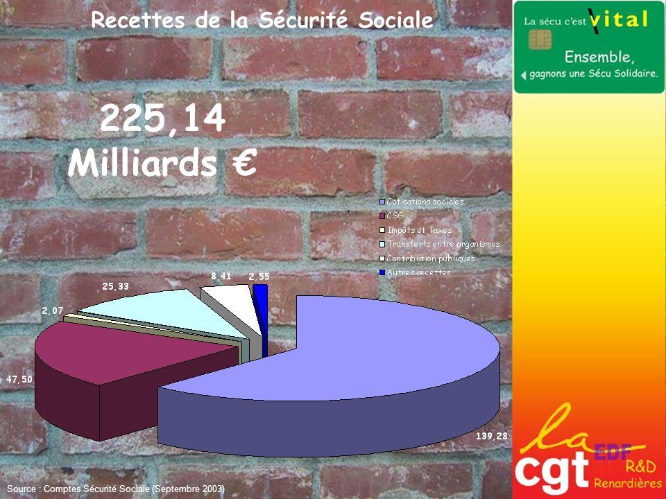 Recettes de la Sécurité Sociale