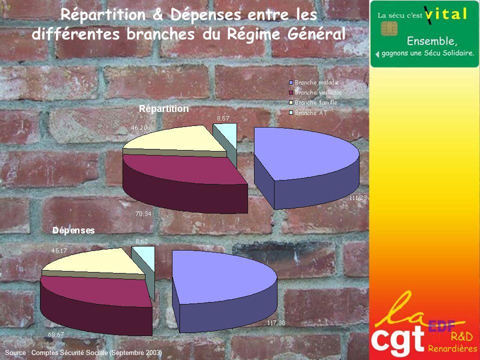 Répartition & Dépenses entre les différentes branches du Régime Général