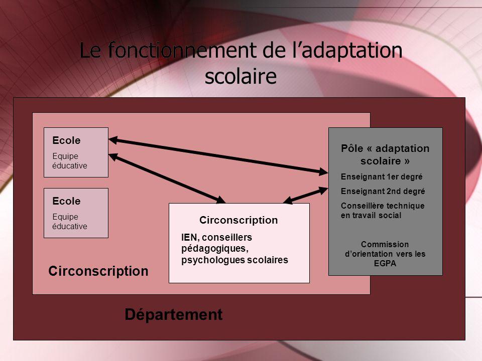 Le fonctionnement de l'adaptation scolaire